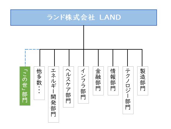 ランド株式会社組織図