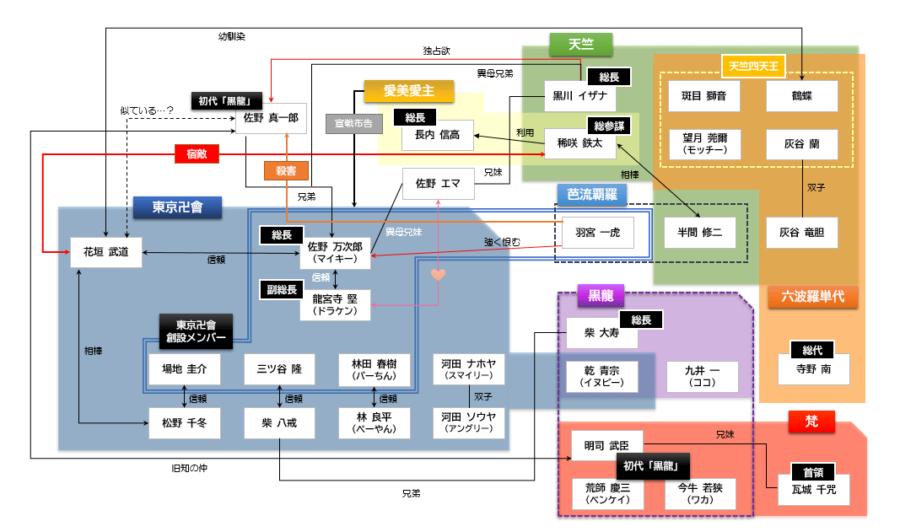 東京リベンジャーズチーム相関図