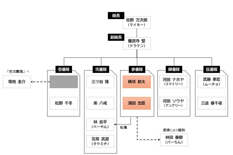 東卍8・3抗争後組織図