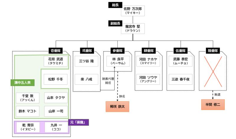 東卍聖夜決戦後組織図