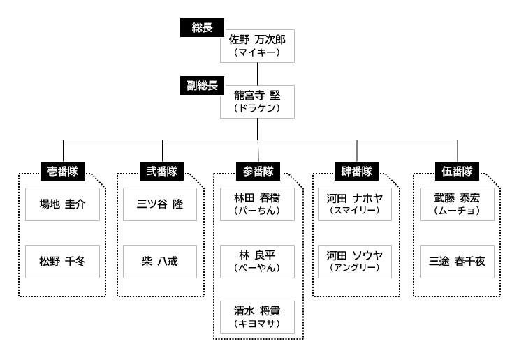 東京卍會物語開始時組織図