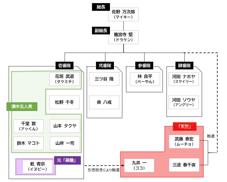東卍関東事変組織図